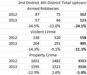 Crime tallies from the Uptown-based Second and Sixth Districts in the 52-week period ending Jan. 4, 2014.