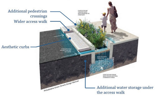 A diagram demonstrating the parts of a bioswale included in a presentation by city officials.